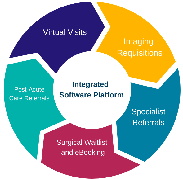 Graph showing the integrated software platform